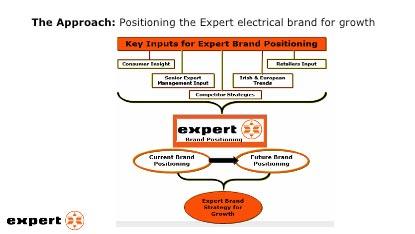 Expert approach
